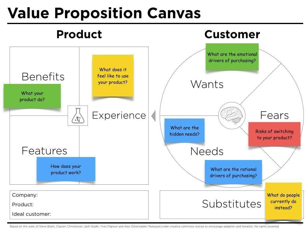 Source: https://www.peterjthomson.com/2013/11/value-proposition-canvas/value-proposition-canvas-questions/